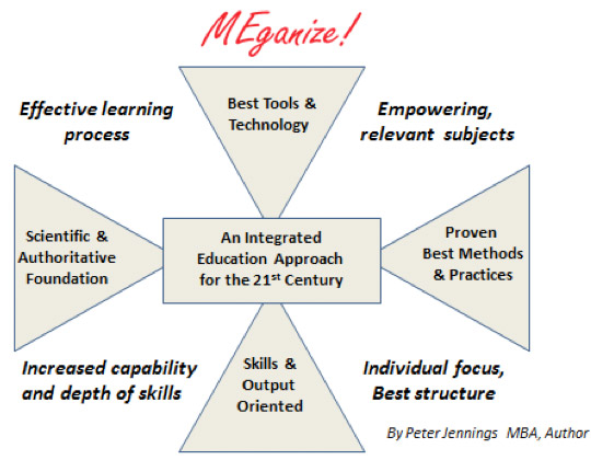 The MEganize Integrated Learning Program